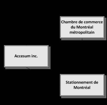Gouvernance stationnement de montr al for Chambre de commerce de montreal emploi